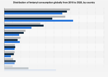 Share of global fentanyl consumption by country 2016