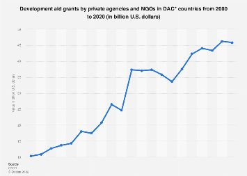 Development aid grants by private agencies and NGOs in OECD countries 2000-2016