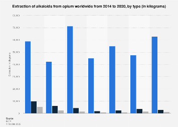 Extraction of global alkaloids from opium by type 2009-2015
