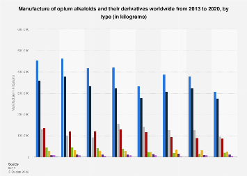 Manufacture of global opium alkaloids and derivatives by type 2010-2015