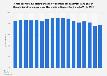 Miete - Anteil am Haushaltseinkommen privater Haushalte in Deutschland bis 2016