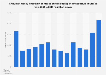 Total investment in inland transport infrastructure in Greece 2004-2017