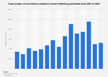 Number of convictions of human trafficking worldwide 2007-2018