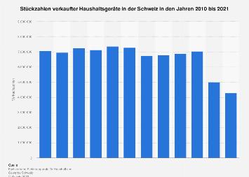 Absatz von Haushaltsgeräten in der Schweiz bis 2017