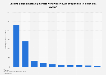 Digital Market Outlook: digital advertising revenue in selected countries 2018