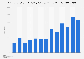 Number of human trafficking victims worldwide 2008-2018