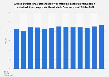 Anteil der Miete am Einkommen privater Haushalte in Österreich bis 2017
