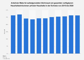 Anteil der Miete am Einkommen privater Haushalte in der Schweiz bis 2016