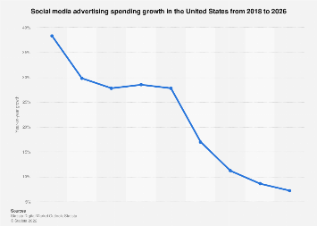 Digital Market Outlook: social media advertising revenue change in the U.S. 2018-2023