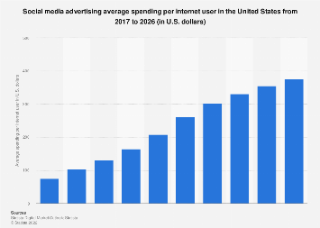 Digital Market Outlook: social media ad revenue per internet user U.S. 2016-2022