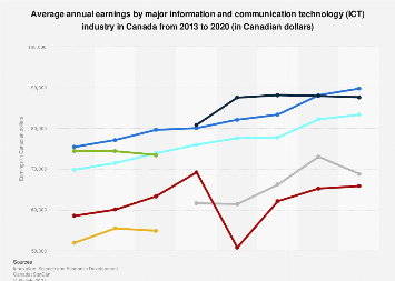 Average annual earnings by major ICT industry Canada 2013-2016