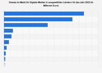 Umsatz im Markt für Digitale Medien in ausgewählten Ländern in 2018