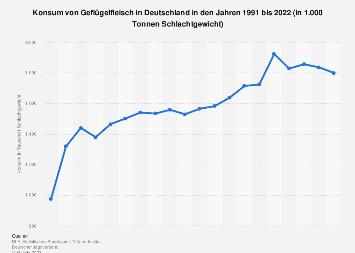 Konsum von Geflügelfleisch in Deutschland bis 2017