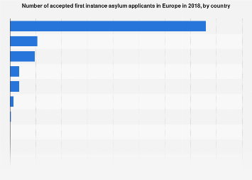 Accepted asylum applicants in Europe, by country 2017