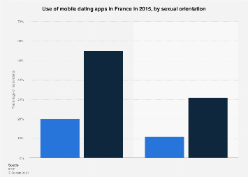 Mobile dating apps usage in France 2015, by sexual orientation