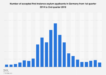 Accepted asylum applicants in Germany from Q1 2014 to Q1 2017