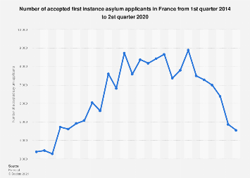 Accepted asylum applicants in France from Q1 2014 to Q1 2017