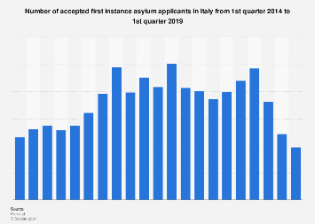 Accepted asylum applicants in Italy from Q1 2014 to Q1 2017
