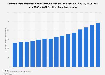 Canada ICT industry revenue 2007–2016