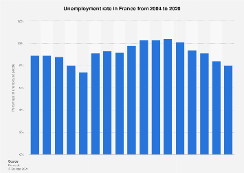 Unemployment Rate In France 2004 2018 Statista