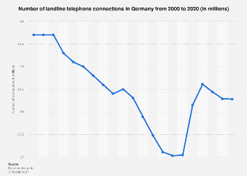 Number of landline phone connections in Germany 2000-2016