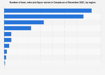 Number of beer, wine and liquor stores in Canada by region 2016