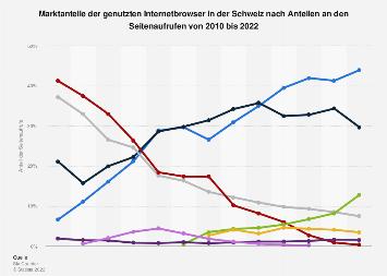 Marktanteile der Internetbrowser in der Schweiz bis 2019