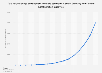 Mobile communications data volume usage in Germany 2005-2016