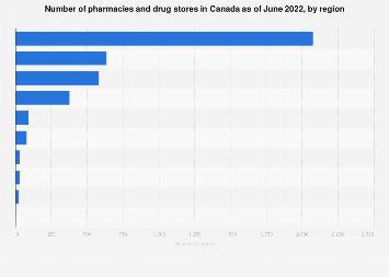 Canada, pharmacy, 2020