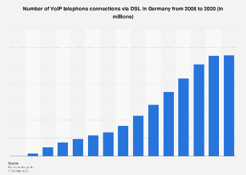 Number of VoIP connections via DSL in Germany 2006-2015