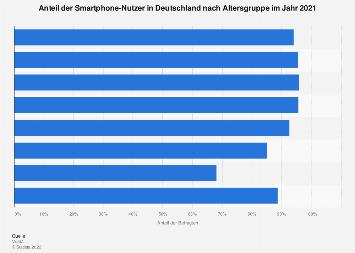 Anteil der Smartphone-Nutzer in Deutschland nach Altersgruppe 2017