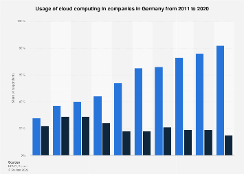 Usage of cloud computing in companies in Germany 2011-2017