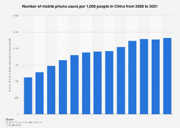 Number of mobile phone users per 1,000 people in China 2000-2017