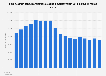 Revenue from consumer electronics sales in Germany 2004-2018