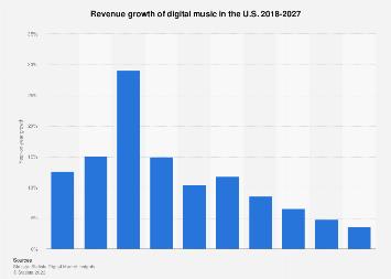 Digital Market Outlook: digital music revenue change in the U.S. 2017-2022