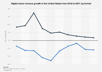 Digital Market Outlook: digital music revenue change in the U.S. 2017-2022, by format