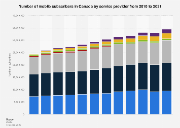 Total number of mobile subscribers Canada 2010-2016, by mobile service provider