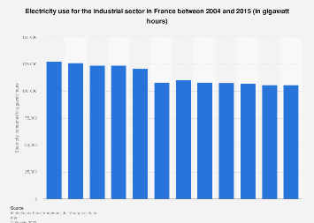 French industry: total electricity consumption 2004-2015