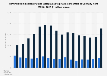 Revenue from desktop PC and laptop sales in Germany 2005-2017