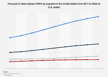 Forecast of Video Games ARPU by segment in the United States 2017-2023