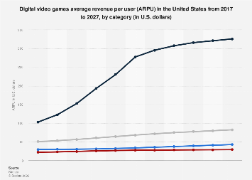Digital Market Outlook: digital games ARPU in the U.S. 2015-2021, by category