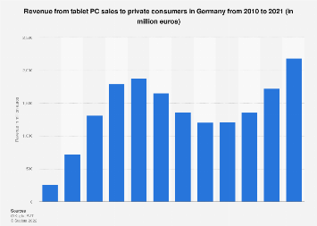 Consumer market revenue from tablet PC sales in Germany 2010-2018