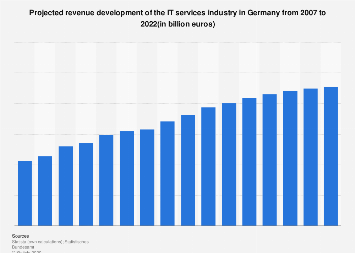 Projected revenue of the IT services industry in Germany 2007-2021