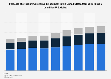 Forecast of ePublishing revenue by segment in the United States 2017-2023