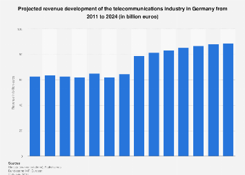 Revenue projection for the telecommunications industry in Germany 2007-2021