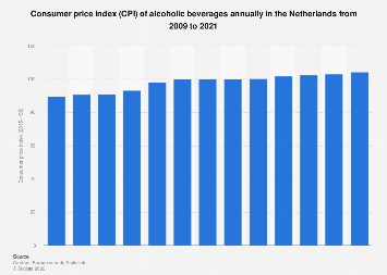 Alcoholic beverages consumer price index (CPI) annually in the Netherlands 2007-2017