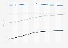 Digital Market Outlook: e-publishing ARPU in the U.S. 2015-2021, by format