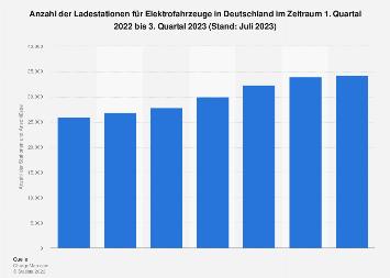 Anzahl der Ladestationen für Elektroautos in Deutschland bis Q1 2018