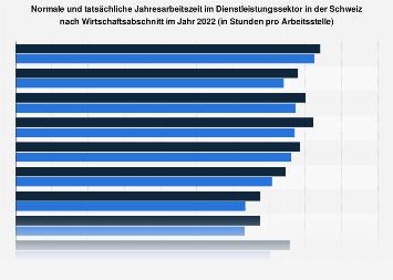 Jahresarbeitszeit im Schweizer Dienstleistungssektor nach Wirtschaftsabschnitt 2017