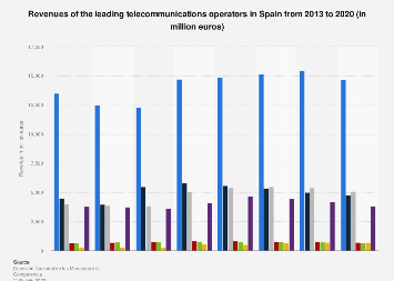 Telecommunications revenues of leading telecom operators in Spain 2015